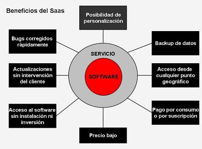 Ventajas del modelo SaaS